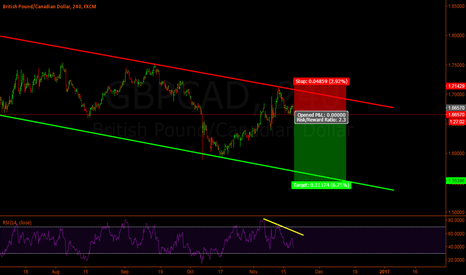 GBPCAD: Gbp-Cad Short on 4hr