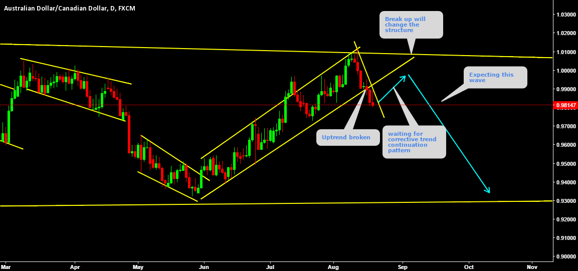 AUDCAD Short on corrective pattern formation