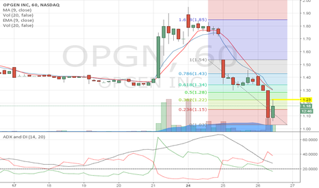 OPGN: trying to break a pivot point