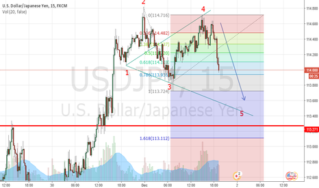 USDJPY: wave 5 coming;)