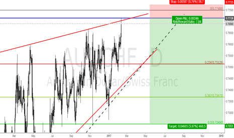 AUDCHF: AUDCHF SHORT FROM 0.7713