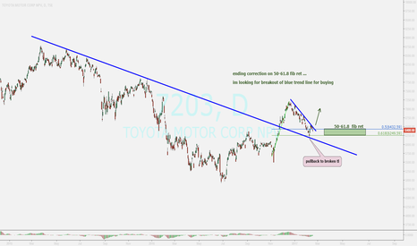 7203: TOYOTA...watching for buy position