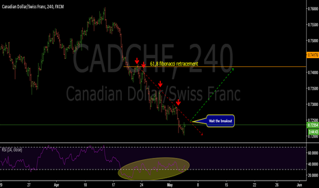 CADCHF: Possible breakout structure-CADCHF
