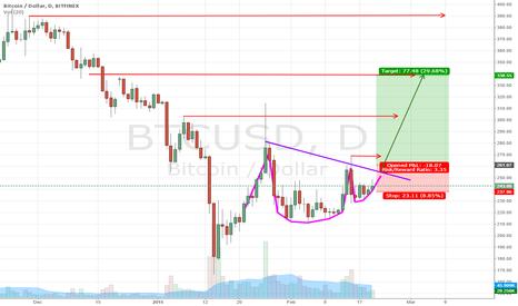 BTCUSD: Bullish Bitcoin Cup&Handle