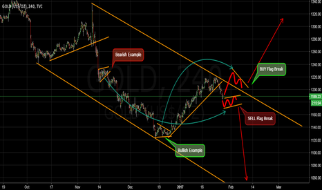 GOLD: Critical moment for gold. Go or Die.