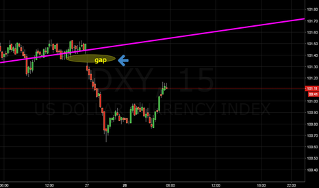 DXY: what i think