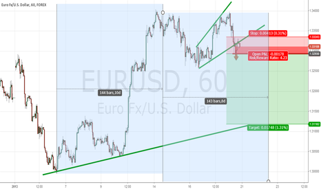 EURUSD: Sell for EUR USD