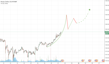 BTCUSD: possible short term scenario