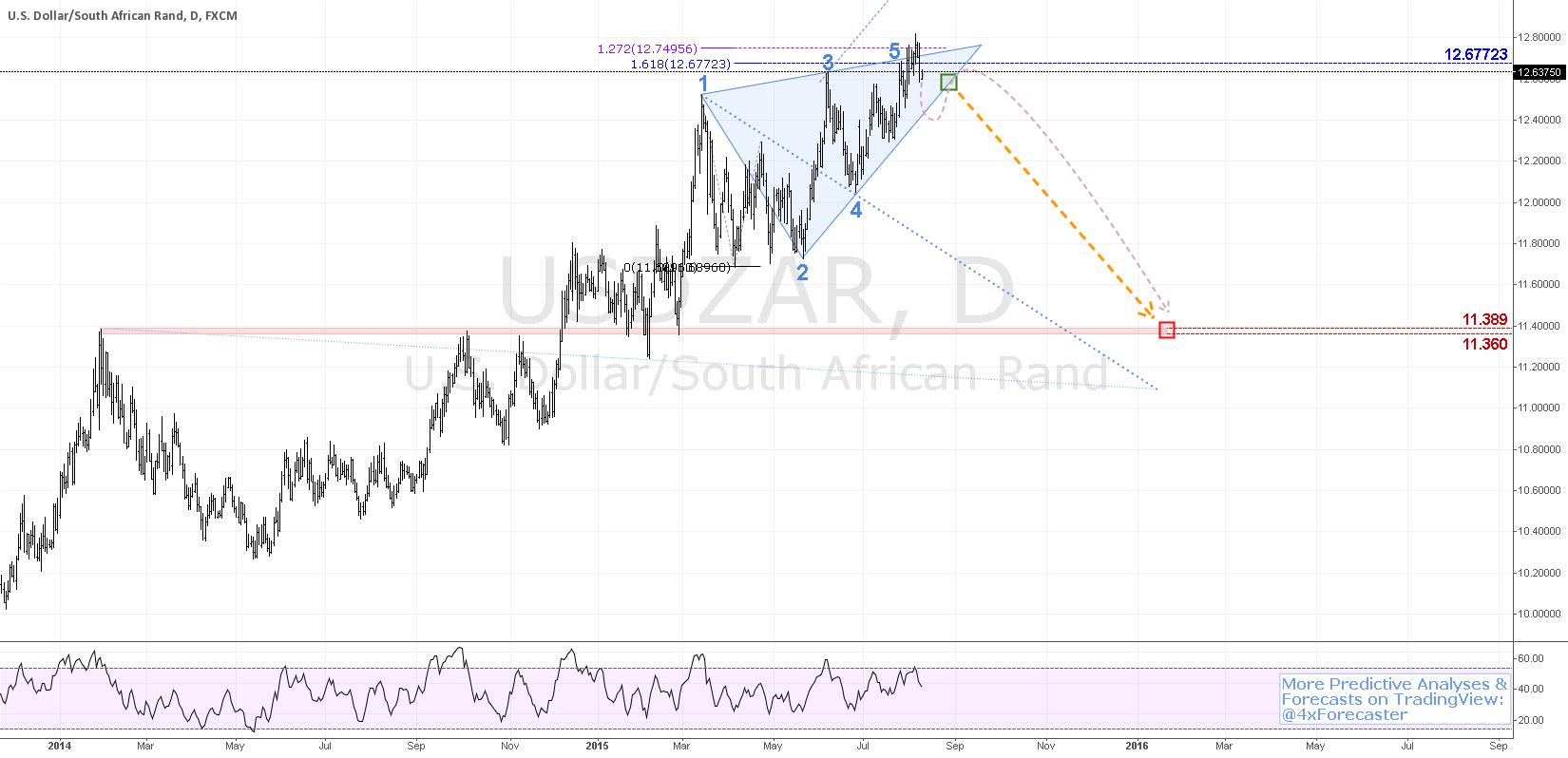 $USD vs. $ZAR Signal Potential Decline To 11.389 | #rand #forex