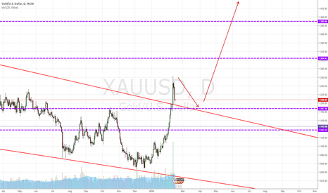 XAUUSD: XAUUSD : Get ready to long