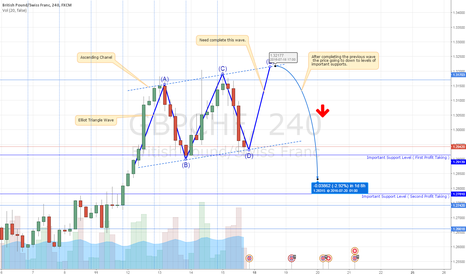 GBPCHF: GBPCHF finishes it last Elliot wave and going down.