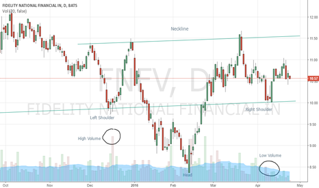FNFV: FNFV - April 25 2016 - Inverse Head and Shoulders Pattern