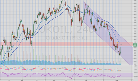 UKOIL: UKOIL potential sell zone
