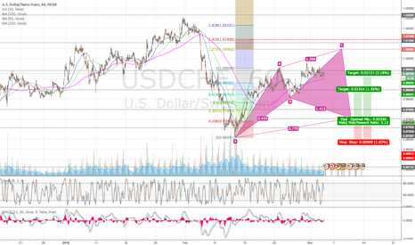 USDCHF: THE BIG LONG - Potential 343 pips on the table