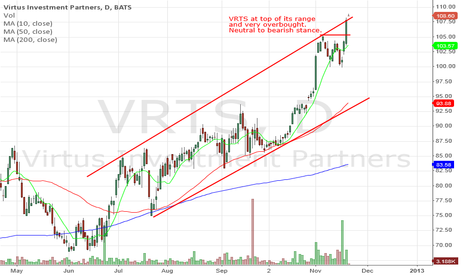 VRTS: VRTS very overbought