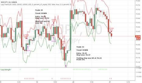 NZDJPY: April Trade 33 - NZDJPY (Profit 3%)