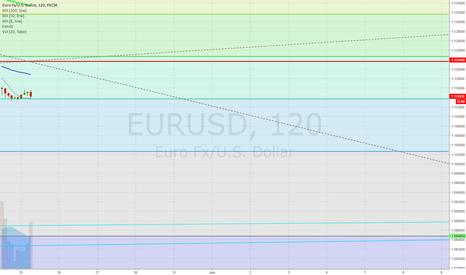 EURUSD: EURUSD Overall Downtrend