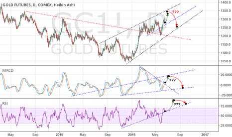 GC1!: Gold - Long and Short set up