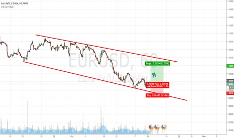 EURUSD: EUR/USD Rebound From The Trendline