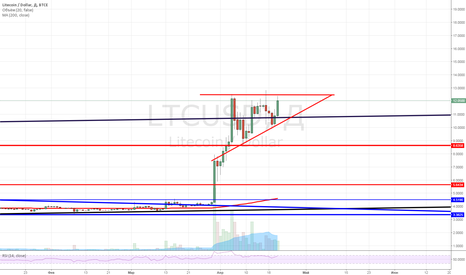 LTCUSD: При пробое треугольника, покупаю Лайткоин.