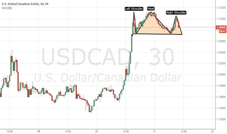 USDCAD: head shoulder