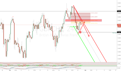 GBPCHF: GBPCHF: The PERFECT SHORT