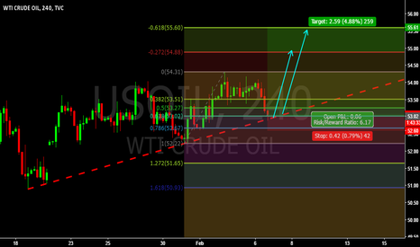 USOIL: USOIL - Trade Setup you won't like to miss