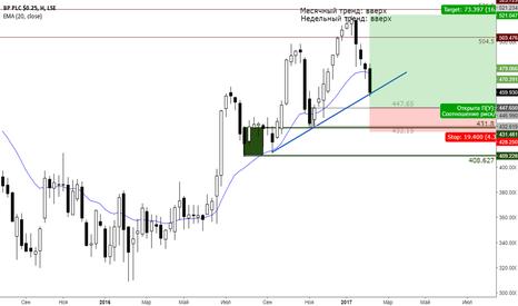 BP.: Покупка акций BP Weekly