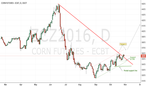 ZCZ2016: CBoT Corn