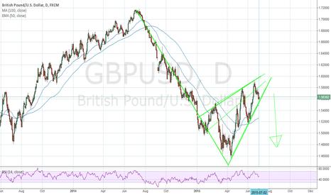 GBPUSD: Dollar strength