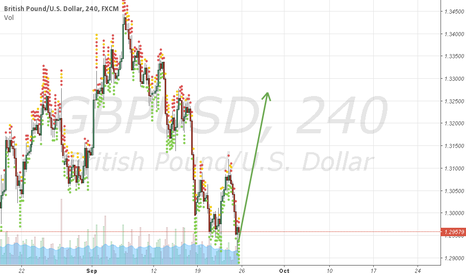 GBPUSD: Slow but sure reversal process
