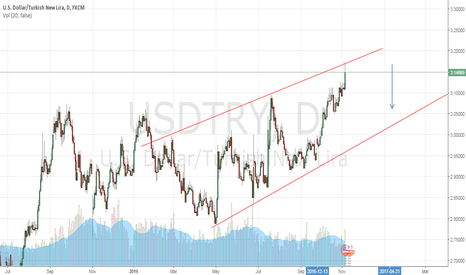 USDTRY: POSSIBLE MOVEMENT OF USDTRY