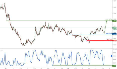 NZDUSD: NZDUSD bouncing above our buying level perfectly, remain bullish