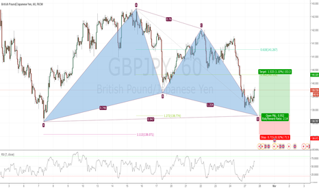 GBPJPY: Potential Bullish Gartley in GBPJPY