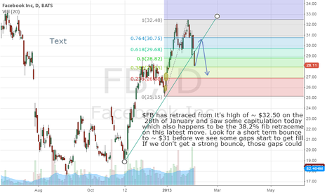 FB: Facebook - A retracement, possible bounce, & further retracement