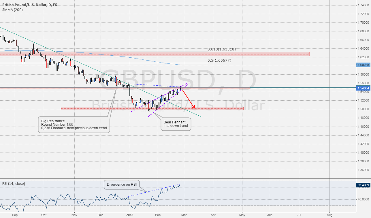 Level To Watch: #GBPUSD Bearish Pennant breaking on confluences