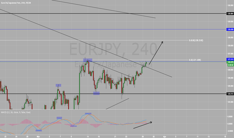 EURJPY: Long On EUR/JPY BUY BUY BUY !!!