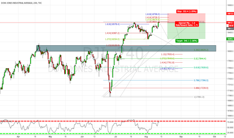 DJI: Dow Jones Bearish Fibonacci
