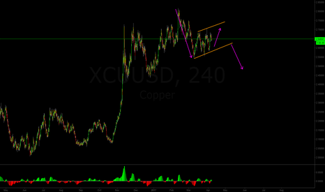 XCUUSD: Copper is comnig way down