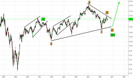 ICICIBANK: ICICI Bank- Running Triangle in B-Wave(Monthly Chart)