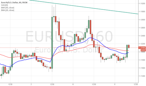 EURUSD: Buy EURUSD above the high of the thrust bar
