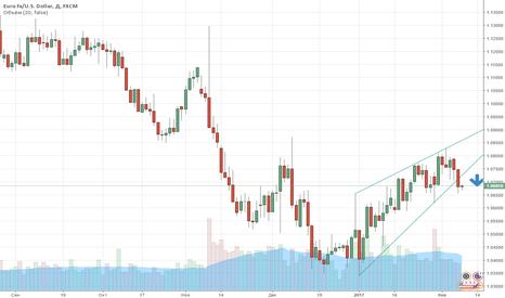 EURUSD: Технический взгляд на евро/доллар