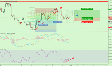 GBPUSD: RR2.58 Long GBPUSD Fibo level 50% TP 1.3225 SL 1.3080