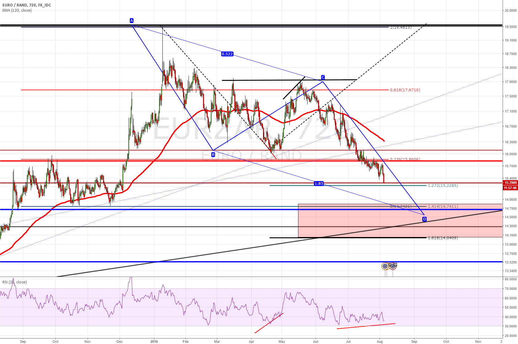 EURZAR - LEVEL TO WATCH ON EXTENSION