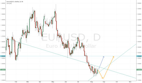 EURUSD: EURUSD Middle Term