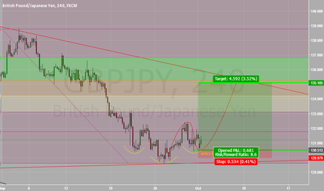GBPJPY: entry long