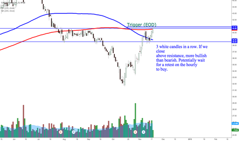 CNX: CNX - watch for breakout