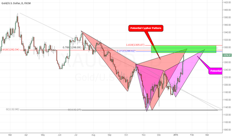XAUUSD: GOLD: Butterfly & Cypher Patterns on the Weekly