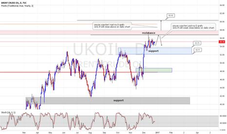 UKOIL: UK OIL
