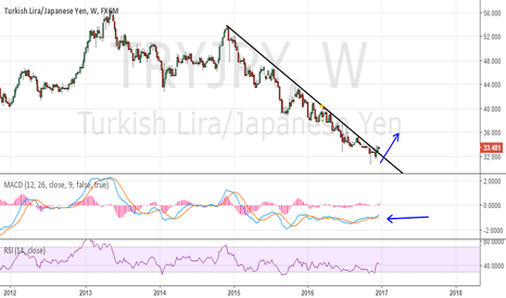 TRYJPY: Breakout looks good
